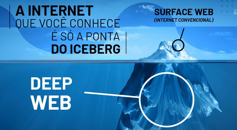 O que existe além da Internet que conhecemos?
