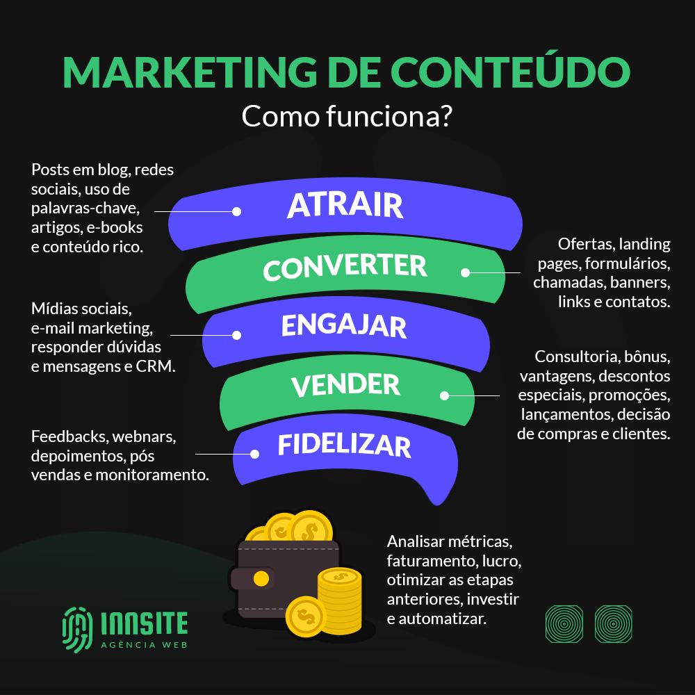 Como funciona o marketing de conteúdo