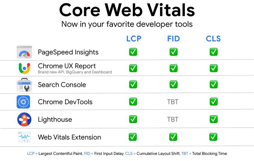 Algoritmo do Google: Core Web Vitals