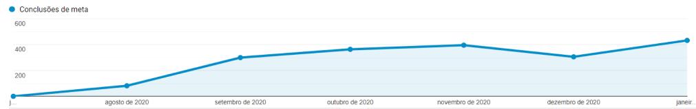 Bom Tempo - Google Analytics - Evolução