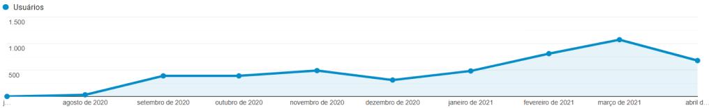 Placas.Autos | Google Analytics - Evolução